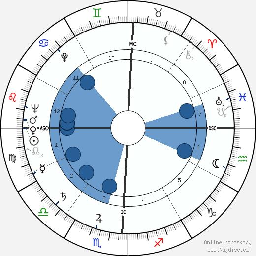 Arthur Robert Jensen wikipedie, horoscope, astrology, instagram