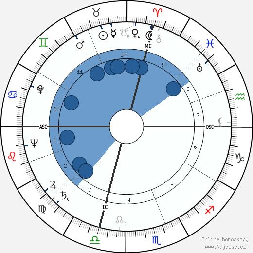 Arthur Schawlow wikipedie, horoscope, astrology, instagram
