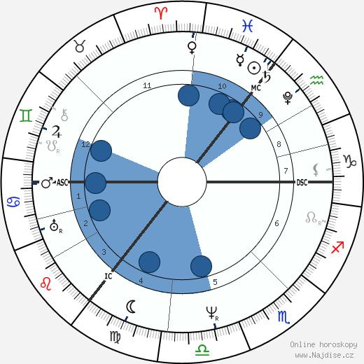 Arthur Schopenhauer wikipedie, horoscope, astrology, instagram