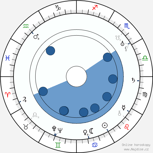 Arthur Seyss-Inquart wikipedie, horoscope, astrology, instagram