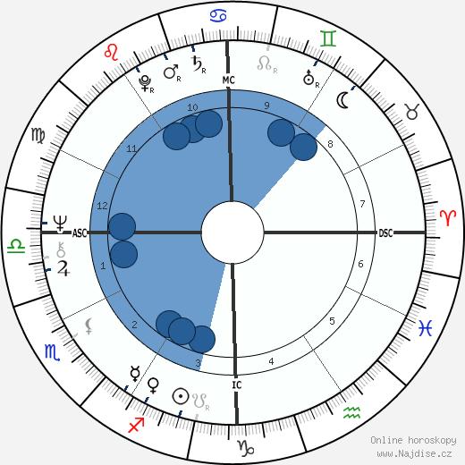 Artie Mitchell wikipedie, horoscope, astrology, instagram