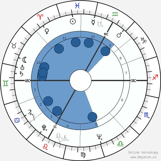 Arturo Merzario wikipedie, horoscope, astrology, instagram