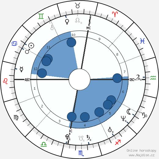 Ashley Tisdale wikipedie, horoscope, astrology, instagram