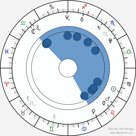 Ashlyne Huff wikipedie, horoscope, astrology, instagram