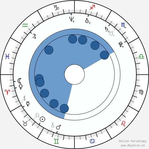 Ashlynn Yennie wikipedie, horoscope, astrology, instagram