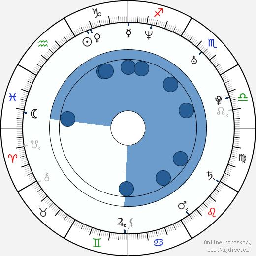 Ashmit Patel wikipedie, horoscope, astrology, instagram