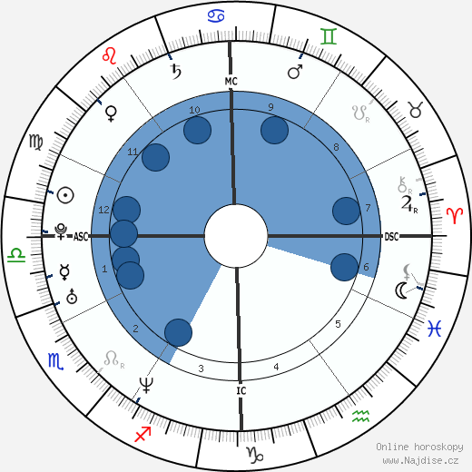 Asia Argento wikipedie, horoscope, astrology, instagram