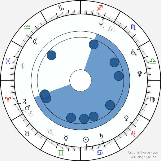 Asier Etxeandia wikipedie, horoscope, astrology, instagram