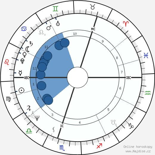 Asko Sarkola wikipedie, horoscope, astrology, instagram