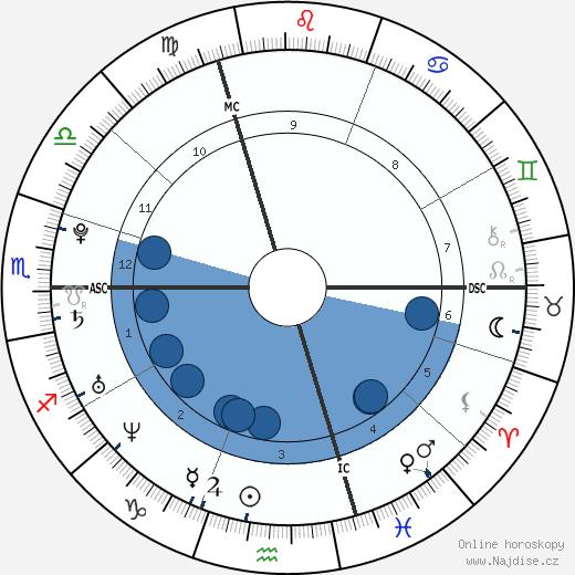 Athina Roussel wikipedie, horoscope, astrology, instagram