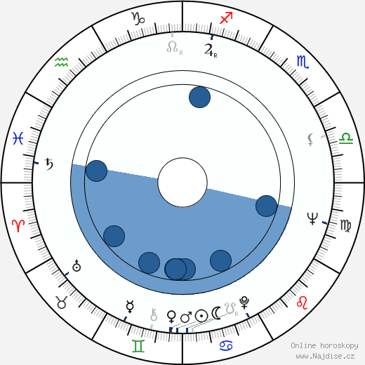 Atsushi Yamatoya wikipedie, horoscope, astrology, instagram