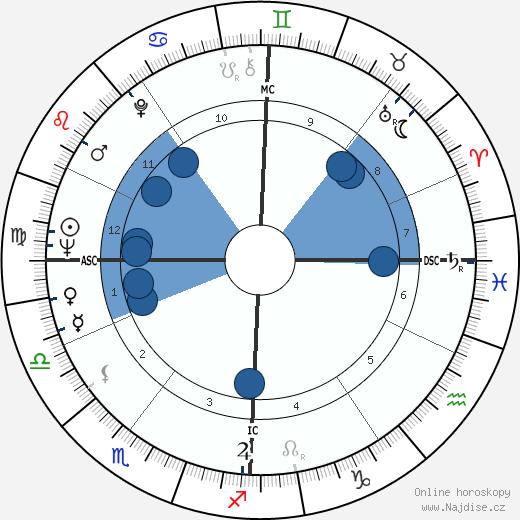 Attilio Labis wikipedie, horoscope, astrology, instagram