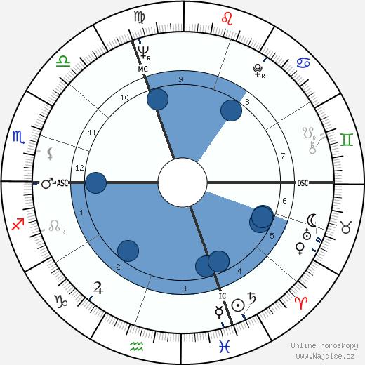 Attilio Nicora wikipedie, horoscope, astrology, instagram