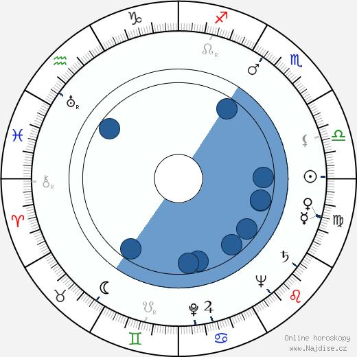 Audra Lindley wikipedie, horoscope, astrology, instagram