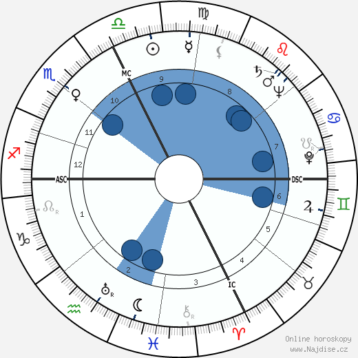 Audree Wilson wikipedie, horoscope, astrology, instagram