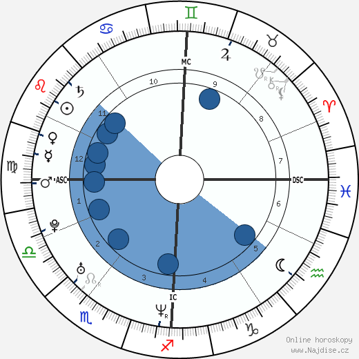 Audrey Tautou wikipedie, horoscope, astrology, instagram