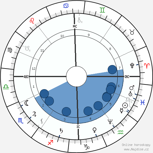August Bebel wikipedie, horoscope, astrology, instagram