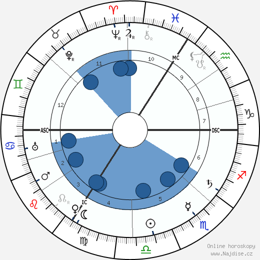 August Horch wikipedie, horoscope, astrology, instagram