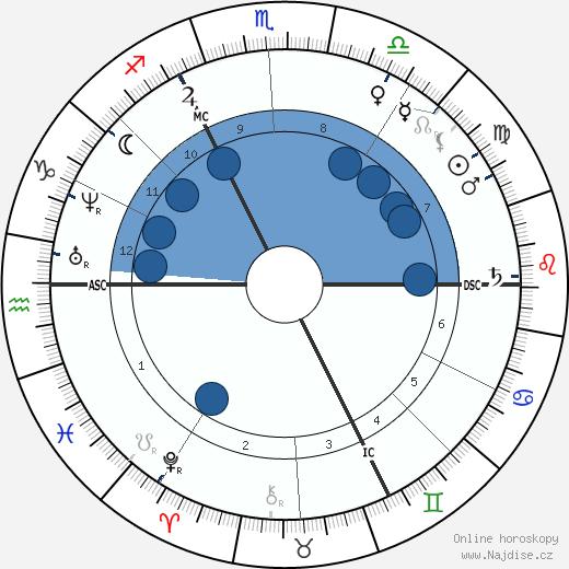 August Kekule Von Stradonitz wikipedie, horoscope, astrology, instagram