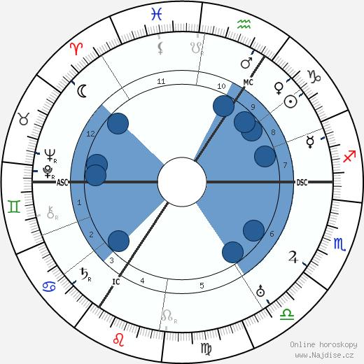 August Macke wikipedie, horoscope, astrology, instagram