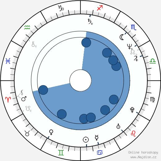 August Schmölzer wikipedie, horoscope, astrology, instagram