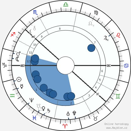 August Strindberg wikipedie, horoscope, astrology, instagram