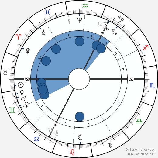 August Thyssen wikipedie, horoscope, astrology, instagram