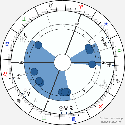 August von Platen wikipedie, horoscope, astrology, instagram