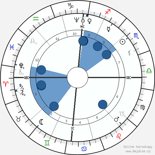 Auguste Cain wikipedie, horoscope, astrology, instagram