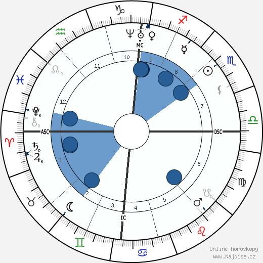 Auguste Cain wikipedie, horoscope, astrology, instagram
