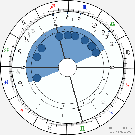 Auguste Clésigner wikipedie, horoscope, astrology, instagram