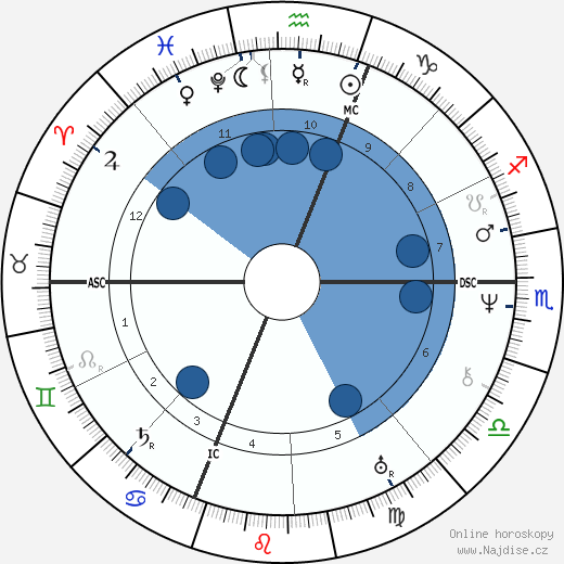 Auguste Comte wikipedie, horoscope, astrology, instagram
