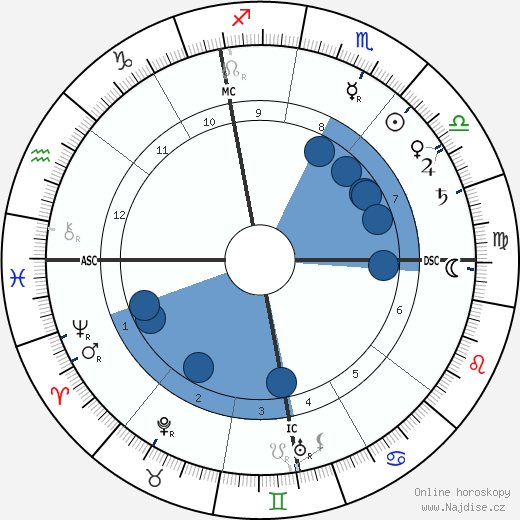 Auguste Lumière wikipedie, horoscope, astrology, instagram