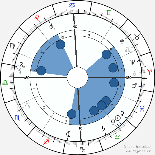 Auguste Perret wikipedie, horoscope, astrology, instagram