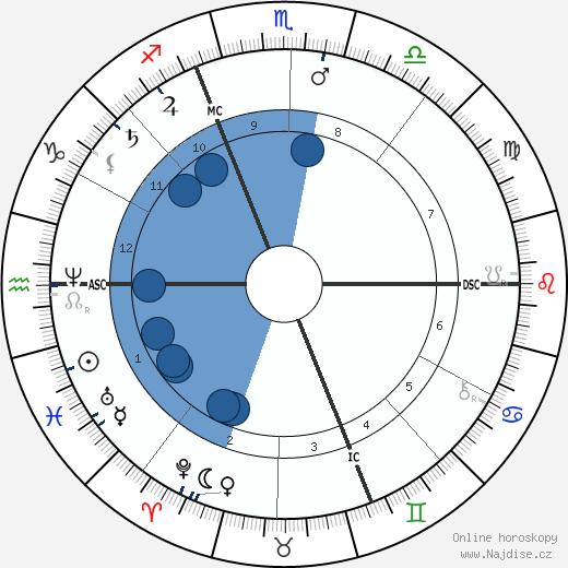 Auguste Renoir wikipedie, horoscope, astrology, instagram