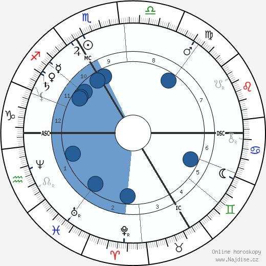 Auguste Rodin wikipedie, horoscope, astrology, instagram