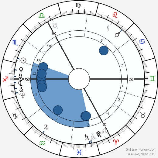 Auguste Vacquerie wikipedie, horoscope, astrology, instagram