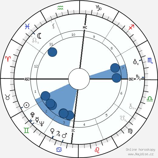 Augusto César Sandino wikipedie, horoscope, astrology, instagram