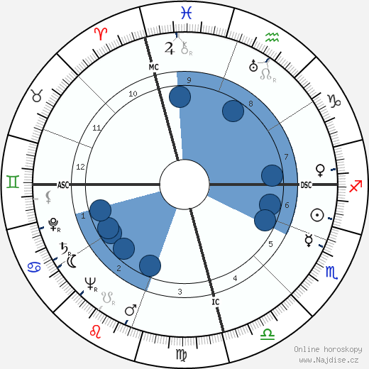 Augusto Pinochet wikipedie, horoscope, astrology, instagram
