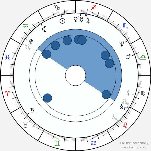 Augustus d'Este wikipedie, horoscope, astrology, instagram