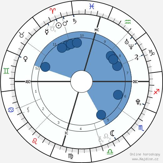 Austin Mahone wikipedie, horoscope, astrology, instagram