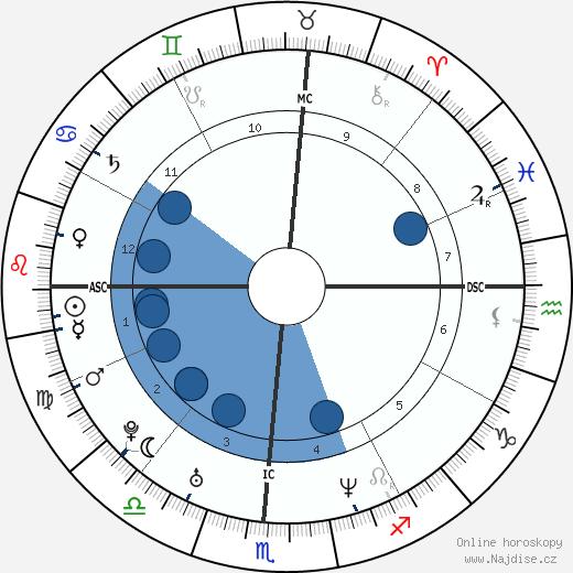 Autumn Jackson wikipedie, horoscope, astrology, instagram