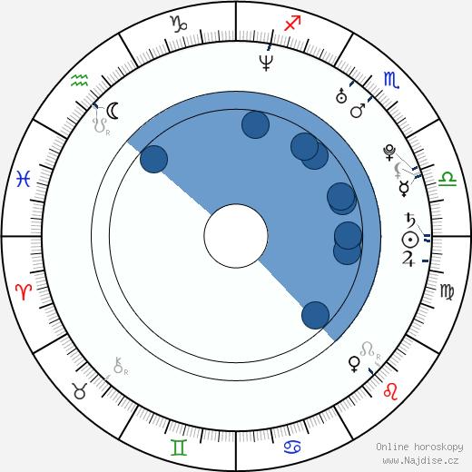 Autumn Reeser wikipedie, horoscope, astrology, instagram