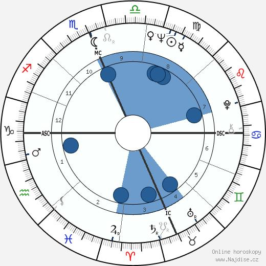 Ave Earl Pildas wikipedie, horoscope, astrology, instagram