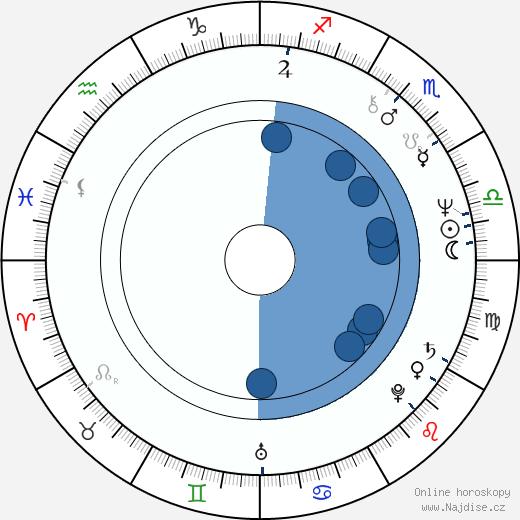 Avery Brooks wikipedie, horoscope, astrology, instagram