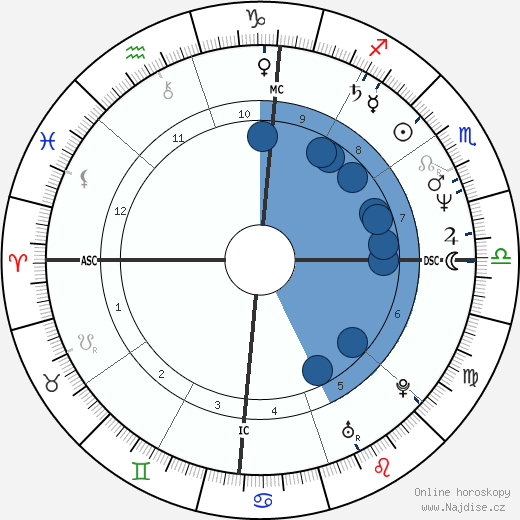 Avi Ben-Abraham wikipedie, horoscope, astrology, instagram