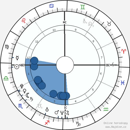 Avril Lavigne wikipedie, horoscope, astrology, instagram