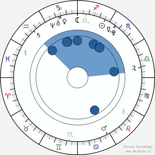 Ayu Kitaura wikipedie, horoscope, astrology, instagram