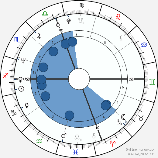 Aziza Mustafa Zadeh wikipedie, horoscope, astrology, instagram