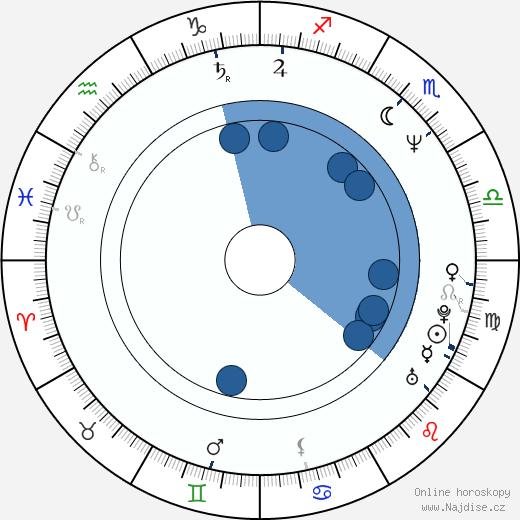 Azize Kabouche wikipedie, horoscope, astrology, instagram